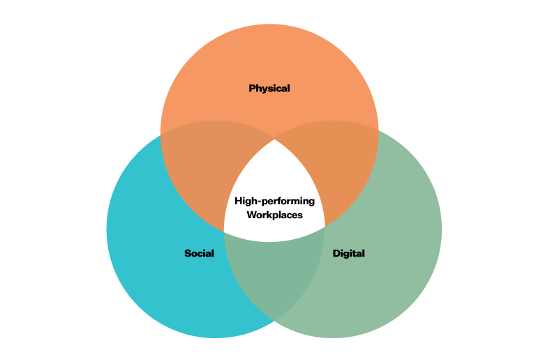 Re-entering the workplace: the human side of change section